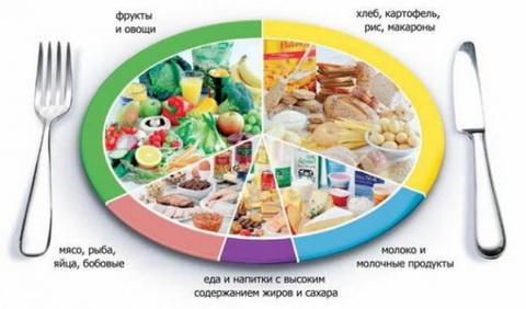 Как сэкономить на продуктах питания 5