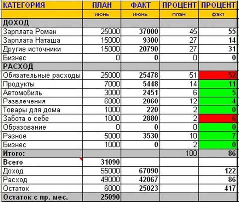 Доходы расходы в таблице шаблон excel